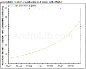 50,000 Android apps