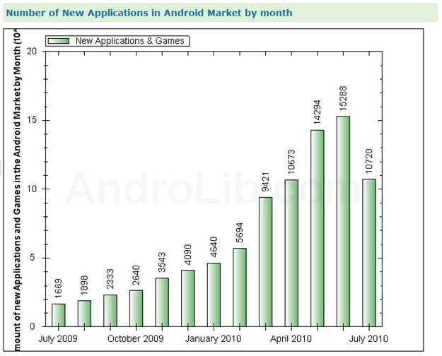 AndroLib_New_Apps_Monthly