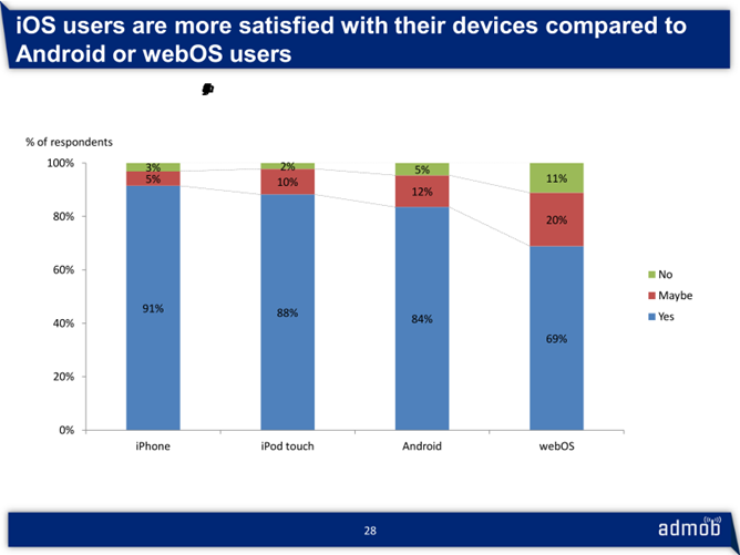 Device Satisfaction Levels