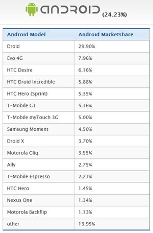 android_device_marketcap