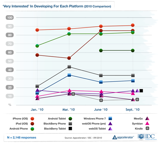 Appcelerator-IDC-Q4-Mobile-Developer-Report-2
