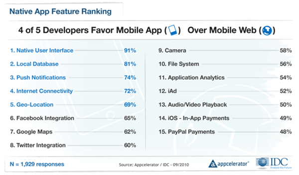 Appcelerator-IDC-Q4-Mobile-Developer-Report-3