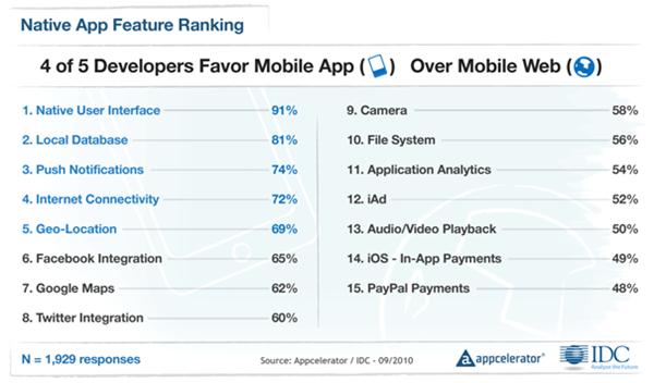 Appcelerator-IDC-Q4-Mobile-Developer-Report-3