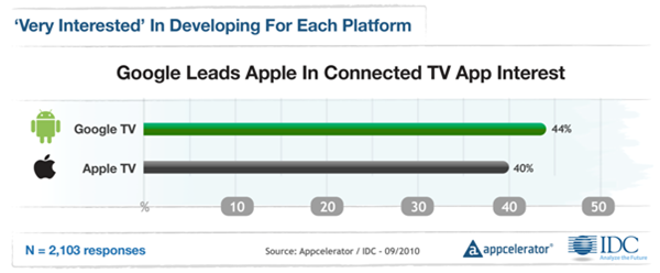 Appcelerator-IDC-Q4-Mobile-Developer-Report-6