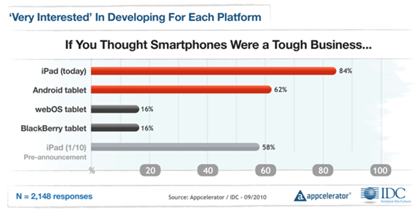 Appcelerator-IDC-Q4-Mobile-Developer-Report-8