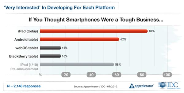 Appcelerator-IDC-Q4-Mobile-Developer-Report-8