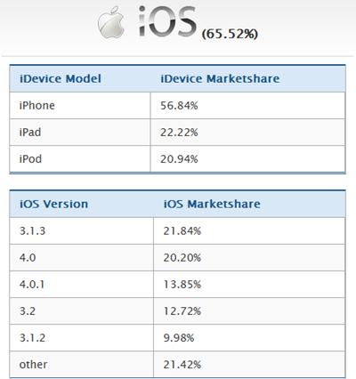 iOS_frag