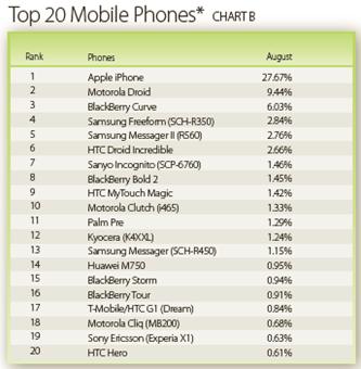 top_phones
