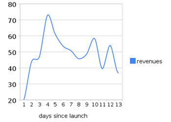 speed_revenues