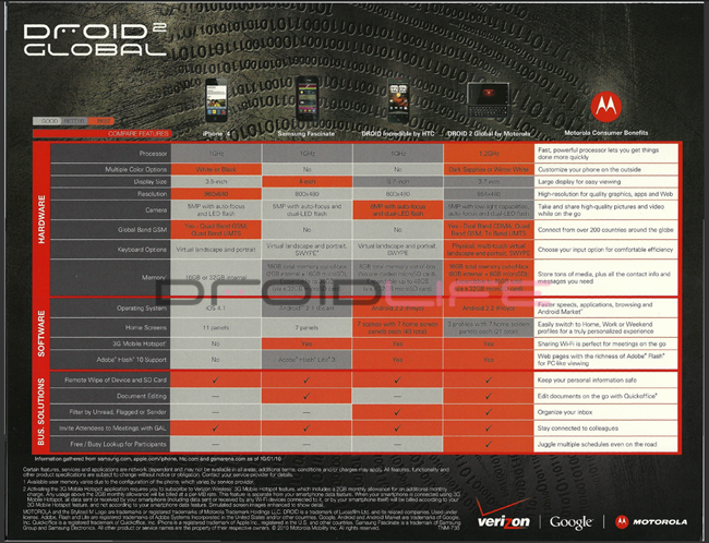 droid-2-global-fact-sheet