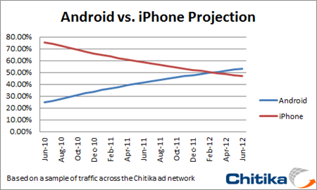 Android-growth-vs-iPhone
