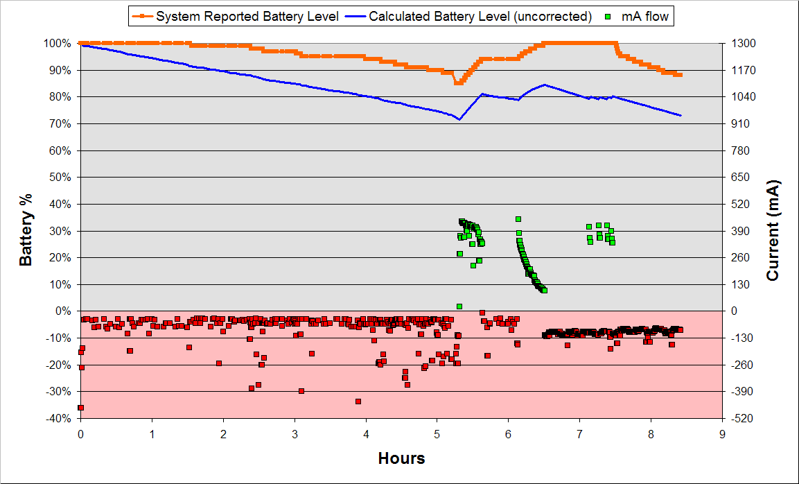 Your Battery Gauge Is Lying To You: Everything You Need To