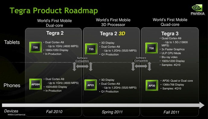 Nvidia Tegra 2011 roadmap