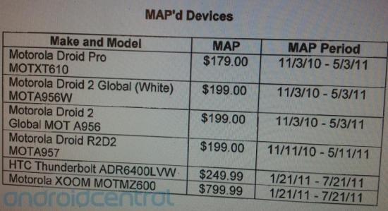 xoom price