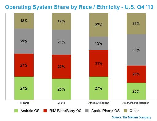 smartphone-OS-share-ethnicity2