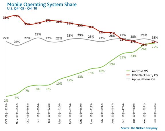 smartphone-OS-share1