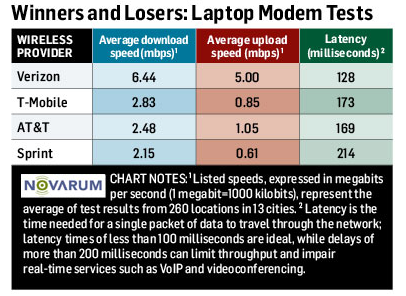 4G Wireless Speed Tests- Which Is Really the Fastest- - PCWorld2