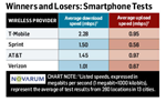 4G Wireless Speed Tests- Which Is Really the Fastest- - PCWorld