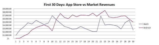App Store versus Android Market Revenues - Computerworld
