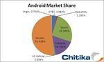 Chitika_AndroidMarketShare