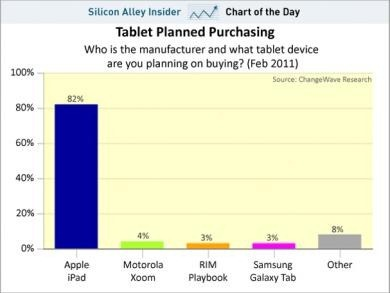 chart-of-the-day-purchasing-tablets-march-2011