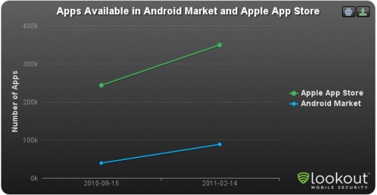 lookout android vs ios apps