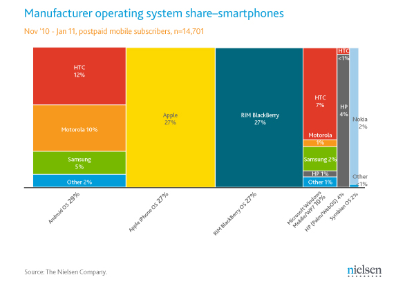 and iOS for smartphone market share among non-prepaid subscribers.