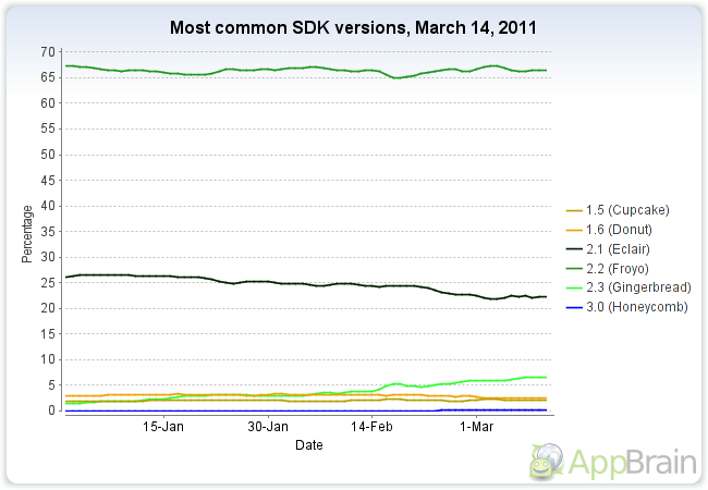 top-android-sdk-versions