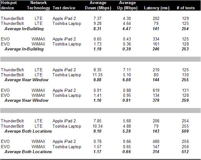 march-2011-speedtest-data