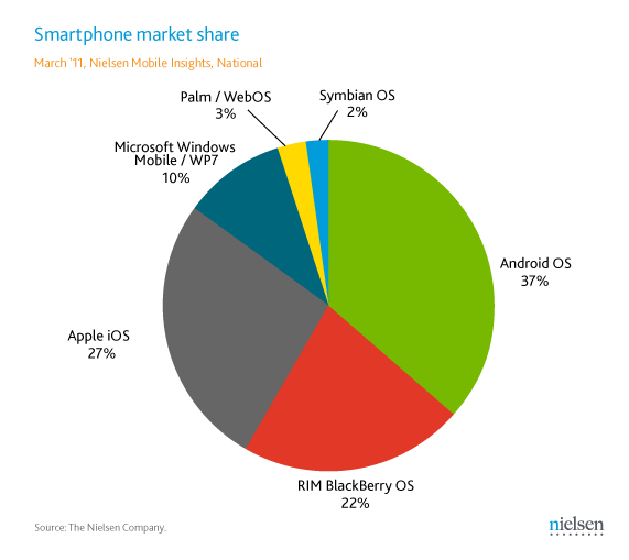 Nielsen Android Runs On 37 Of All Us Smartphones And 50