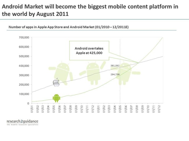 andriod-market-insights