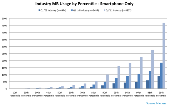 mobile-mb-usage-percentile