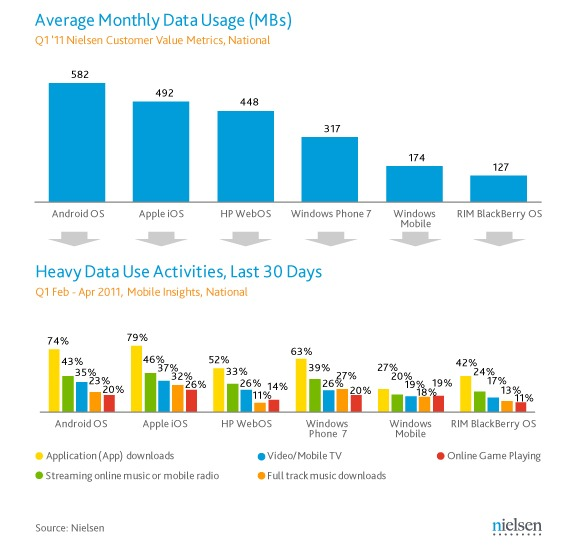 Nielsen Android Users Are Data Whores Need More Gee Bees