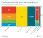 nielsen-smartphone-share-7-11