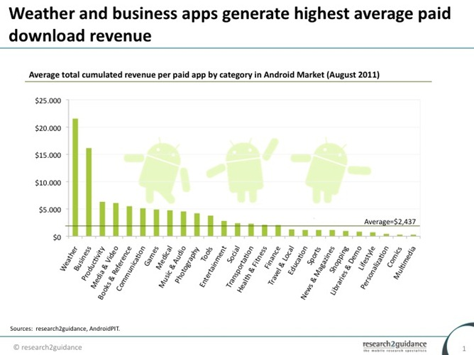 category-monetization-Average-total-cumulated-revenue-per-paid-app