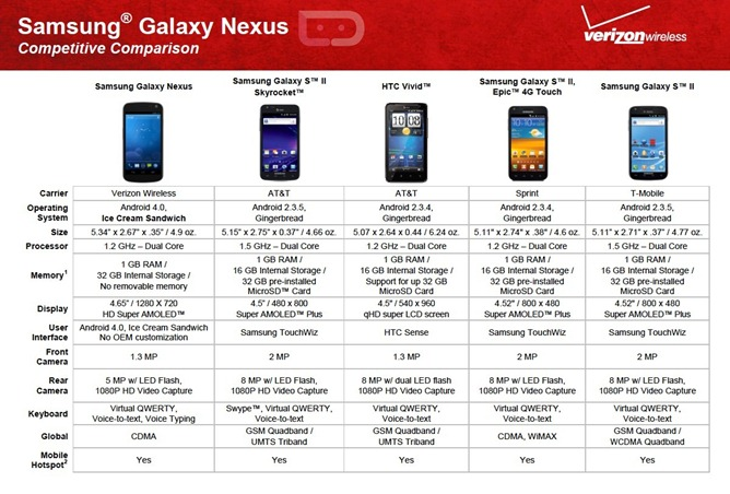 galaxy-nexus-competition