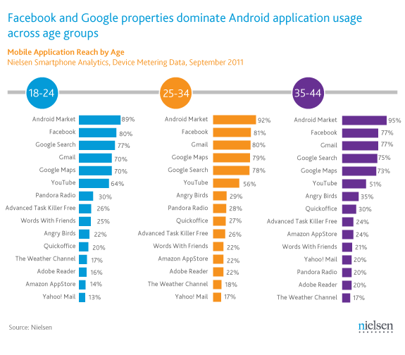 android-apps-by-age