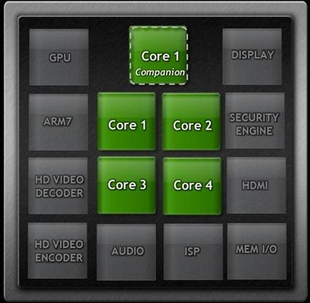 nvidia_tegra_3_companion_core
