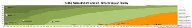 The-Big-Android-Chart