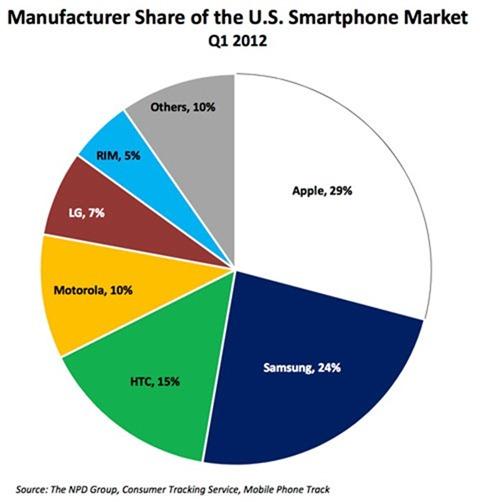 NPD-Telecom-Fact-Sheet--CES-2012