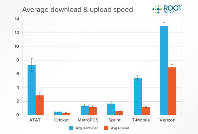 chart-avg-download-upload-3