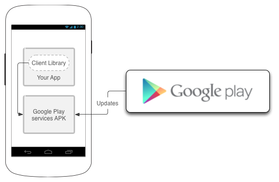 Google Already Allows The Integration of Apps with Google Services