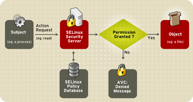 SELinux_Decision_Process