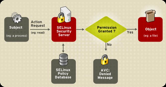 SELinux_Decision_Process