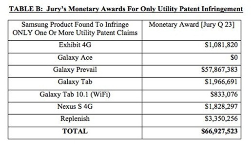 apple-samsung-jury-verdict-Table-B