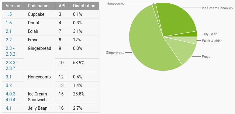 Distribuzione di Android: ecco i dati di Ottobre