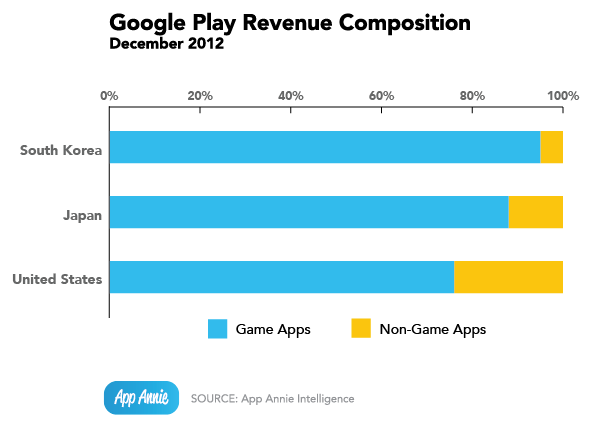 google-play-revenue-composition