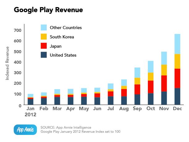 google-play-revenue