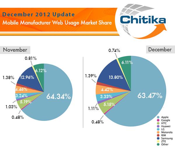 Mobile-Market-Share