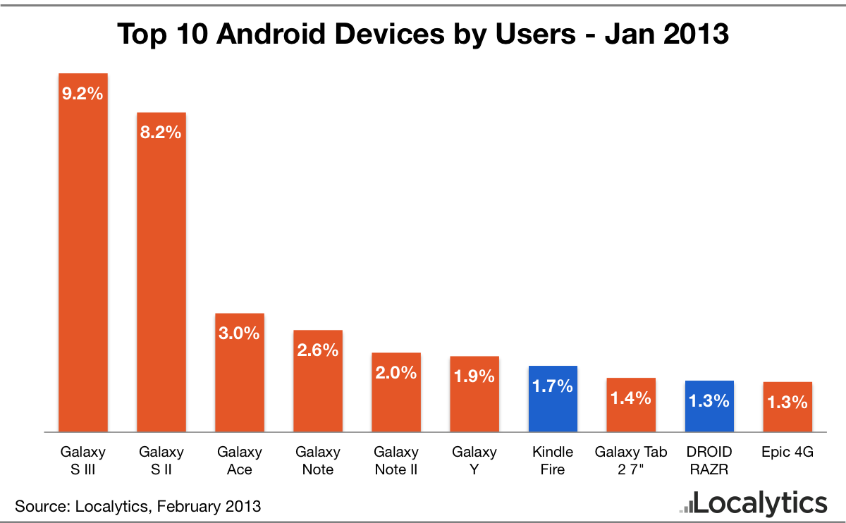 Phone Android Used Phones yet another study shows the galaxy brand is becoming synonymous trend staggering but not surprising after all between samsung and apple two companies account for somewhere m